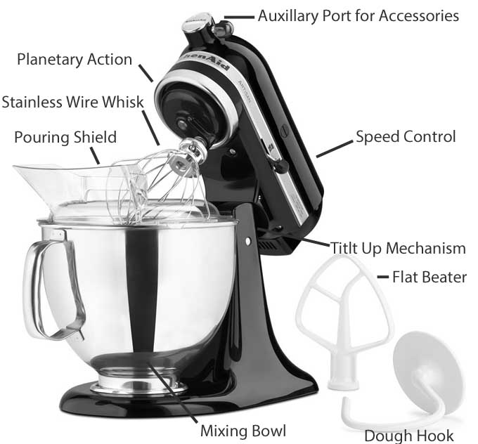 Great KitchenAid Stand Mixer Diagram Of Parts And Functions | Foodal.com