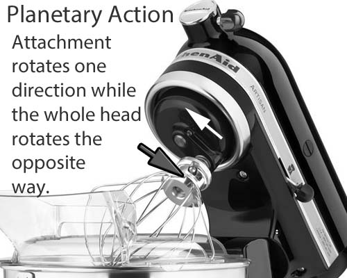 Stand Mixer Plantetary Action Explained - Foodal.com