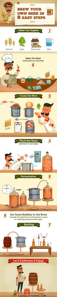 How to brew your own beer at home infograpic | Foodal.com