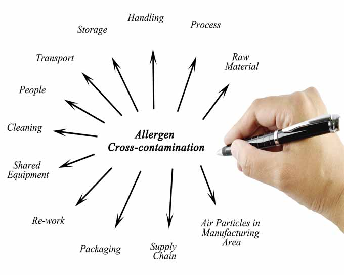 Allergen Cross Contamination | Foodal.com