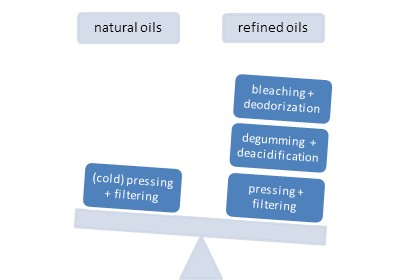 natural vs refined vegetable oils scale